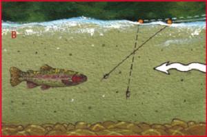 Strike Indicators Illustration, Figure: B