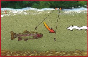 Strike Indicators Illustration, Figure: C